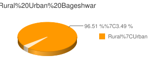Bageshwar census population